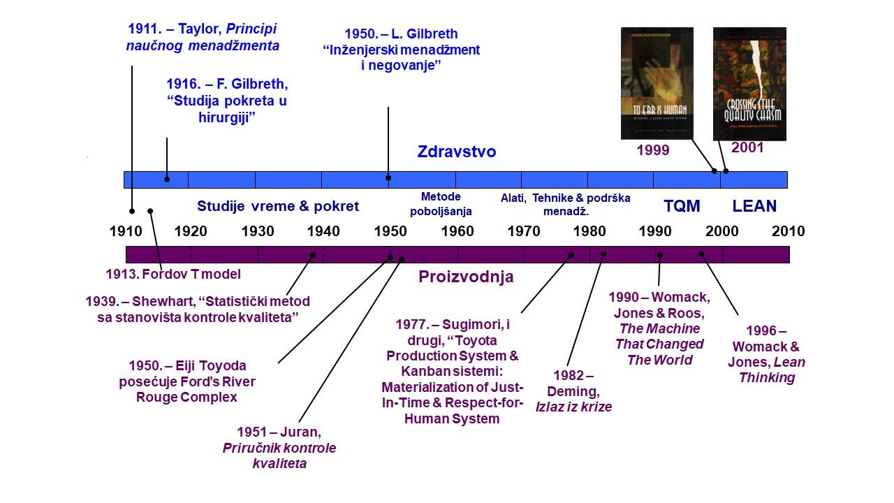 Evolucija Lean