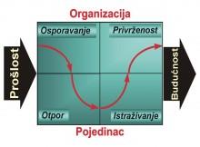 Faze u razvoju tima
