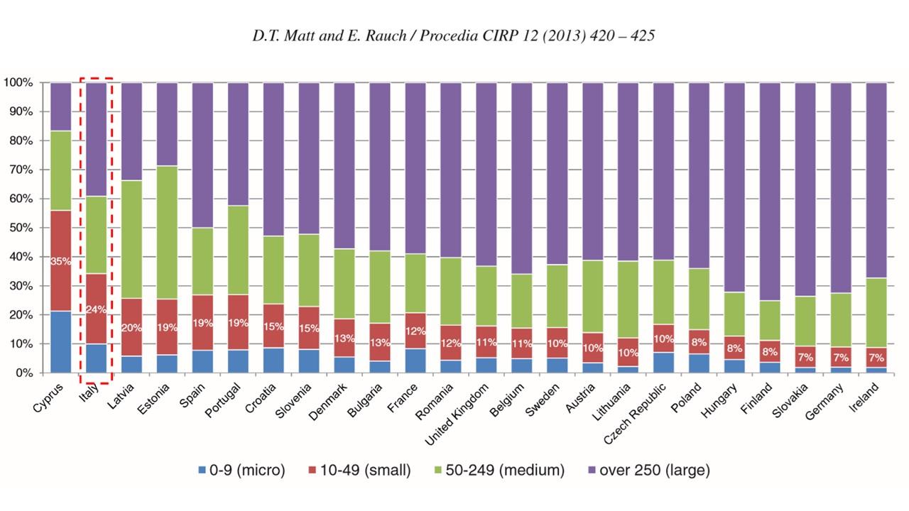 Promet industrije analiziran po klasama MSP u Evropi
