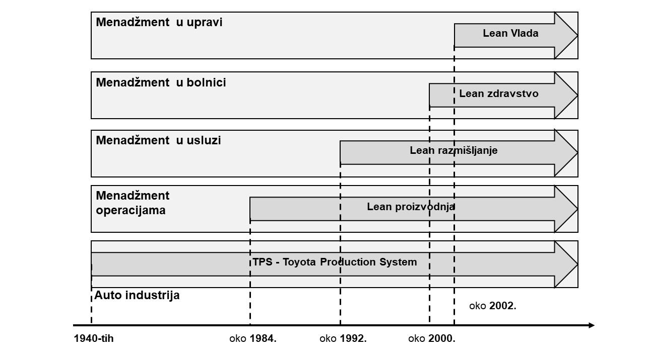 Razvoj Lean vlada