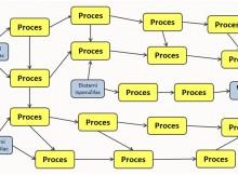 Sistem menadžmenta baziran na procesima