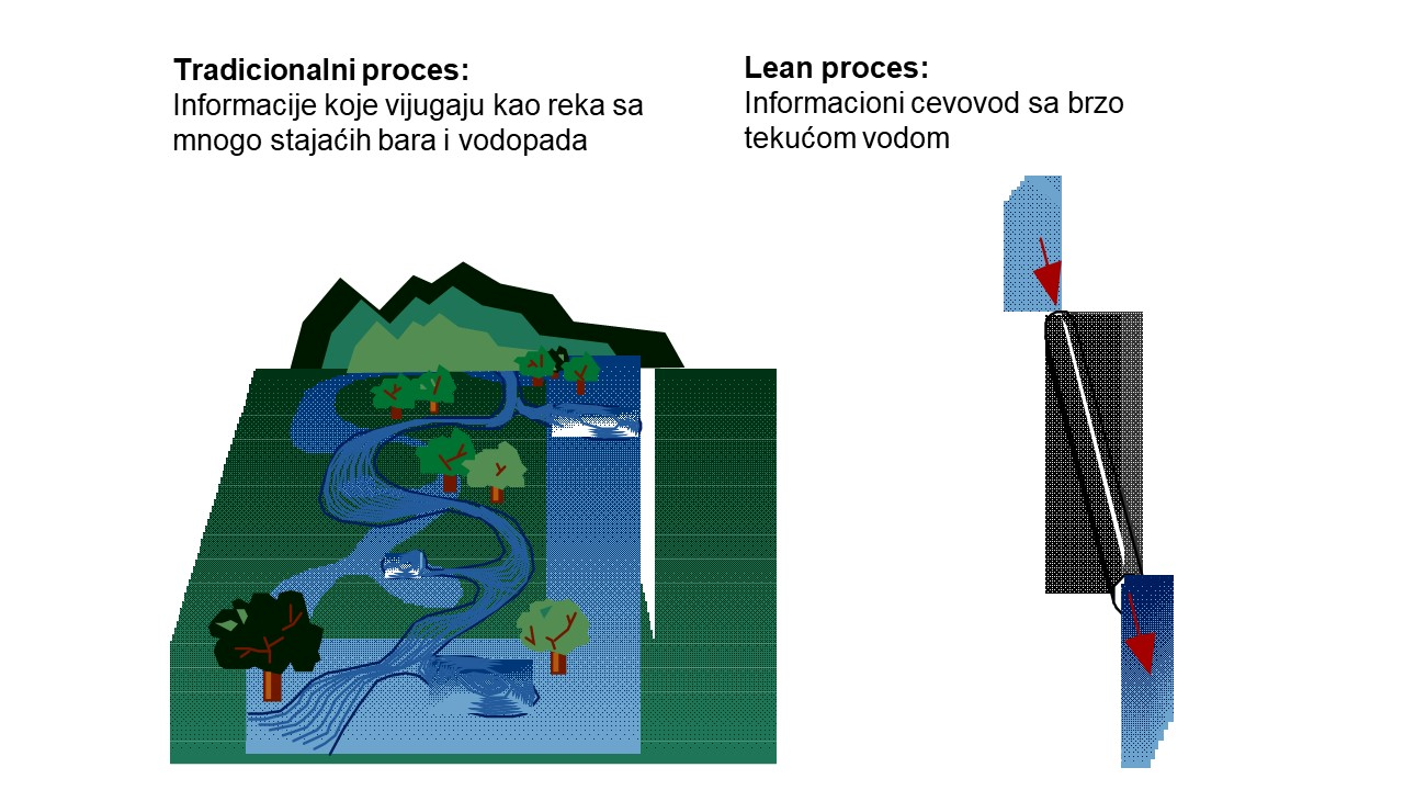 Tradicionalan i Lean proces