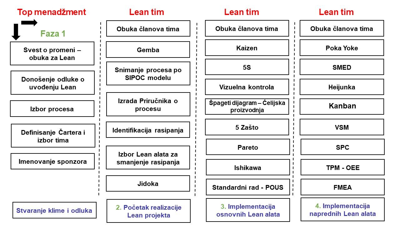 Mapa puta za realizaciju Lean projekta