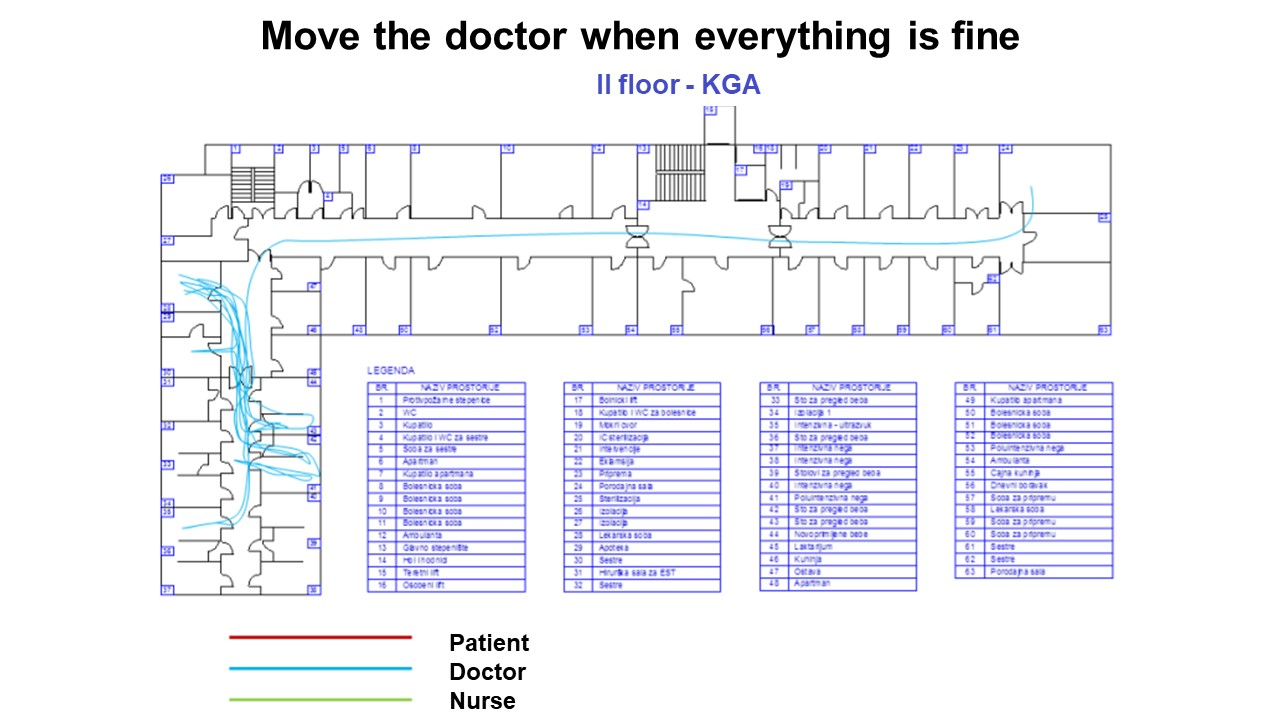 Move the doctor when everything is fine