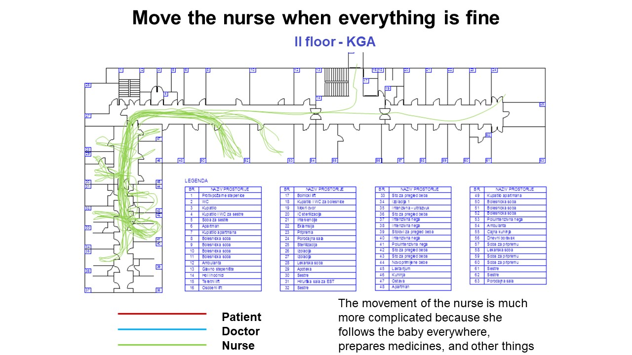 Move the nurse when everything is fine