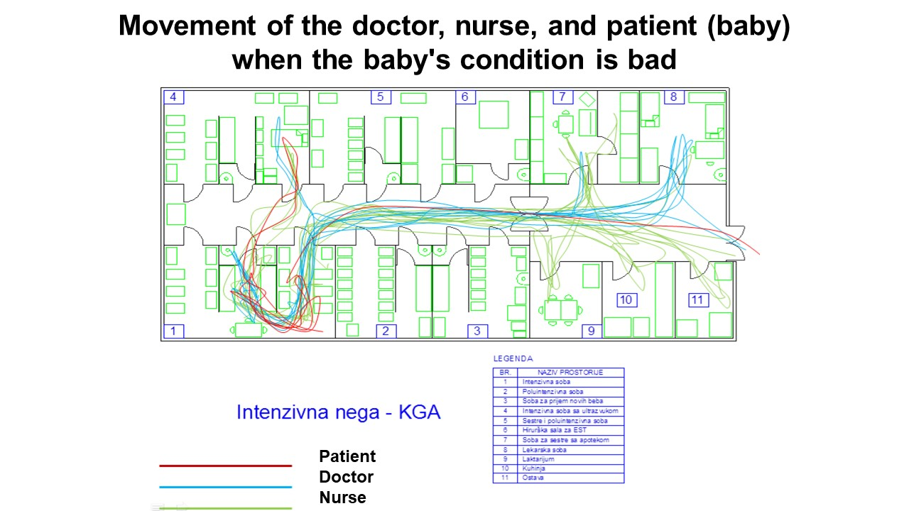 Movement of the doctor, nurse, and patient