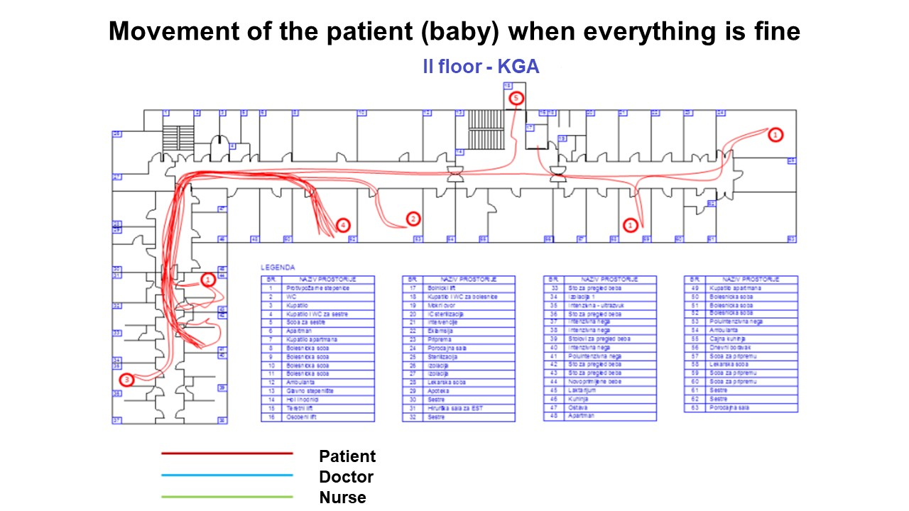 Movement of the patient (baby) when everything is fine