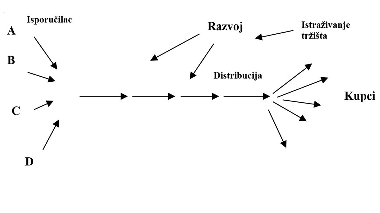Demingaov pogled na sistem