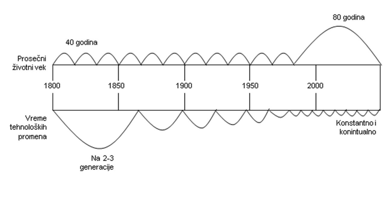 Prosečni životni vek i vreme tehnoloških promena