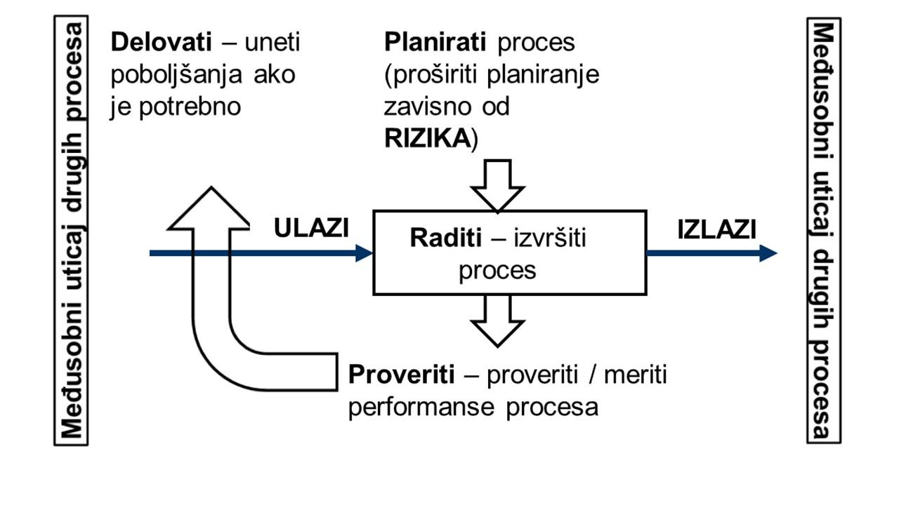 Šematsko predstavljanje jednog procesa unutar sistema