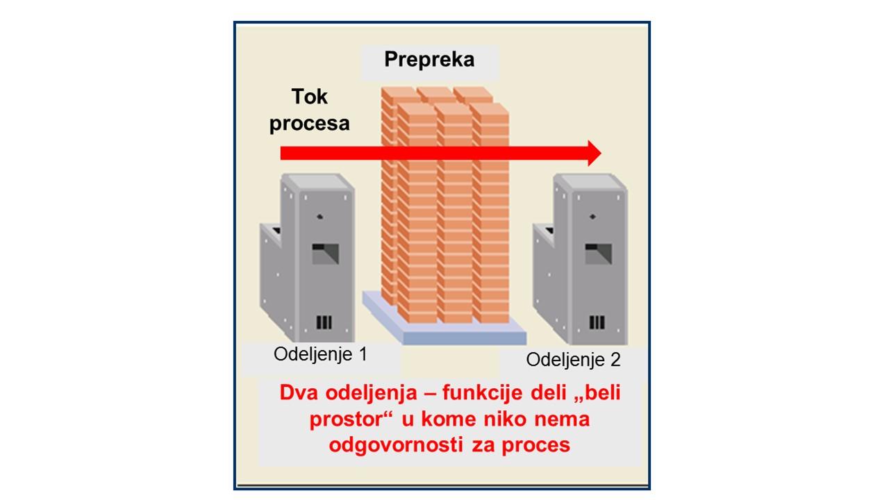 Prepreka u toku procesa kod funkcionalne organizacije