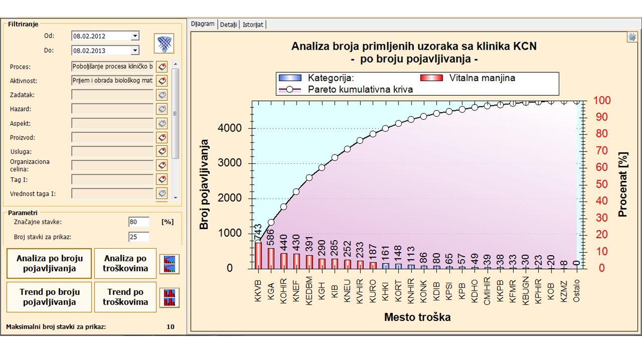 Slika 11 – Pareto dijagram prijema uzoraka sa klinika KCN