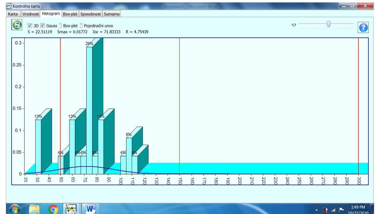Slika 3 Histogram za period od 12.09. do 05.10.