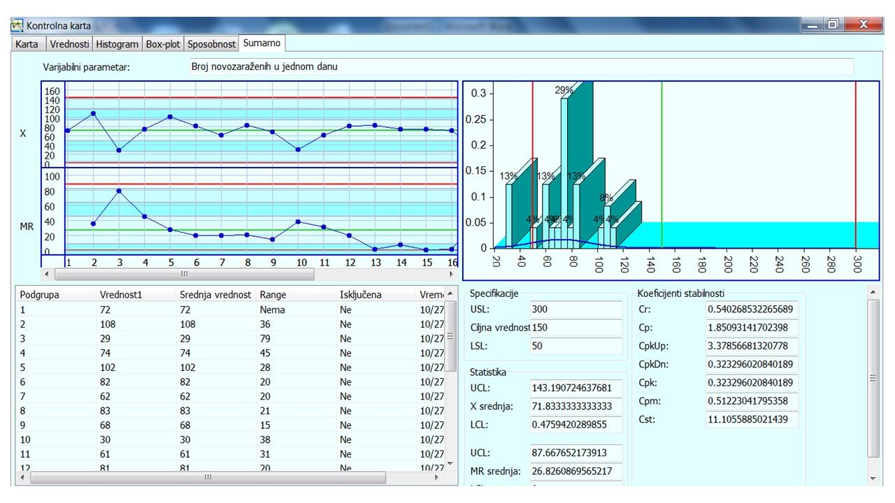 Slika 5 Sumarni prikaz svih analiza za period od 12.09. do 05.10.2020.