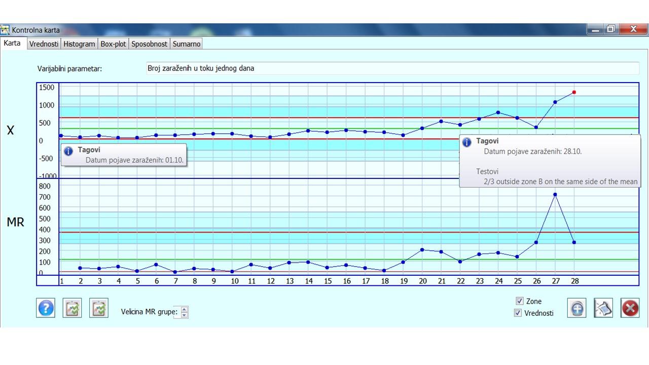 Slika 6 IMR kontrolna karta za period od 06.10.-28.10.2020.