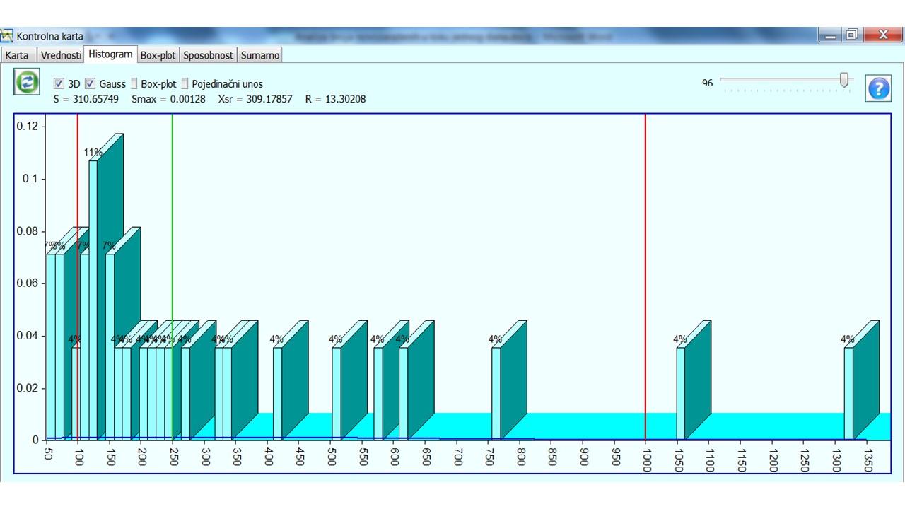 Slika 7 Histogram za period od 06.10.-28.10.2020.