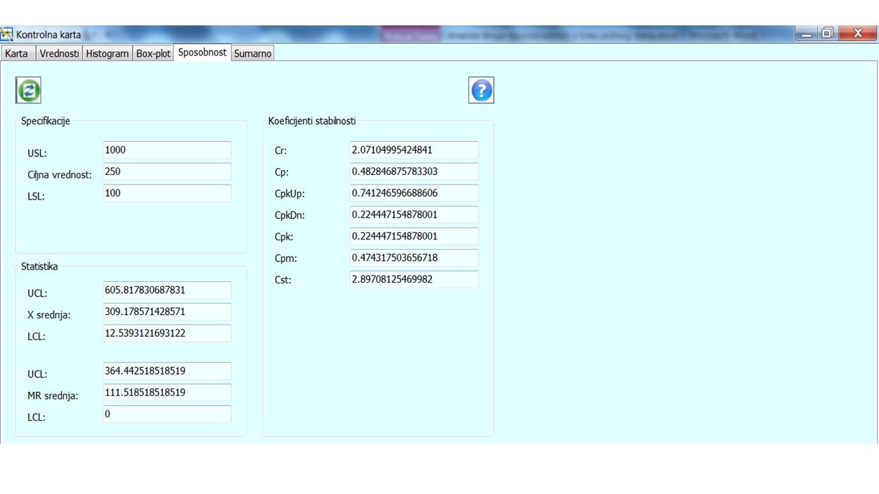 Slika 8 Sposobnost procesa za period od 06.10.-28.10.2020.