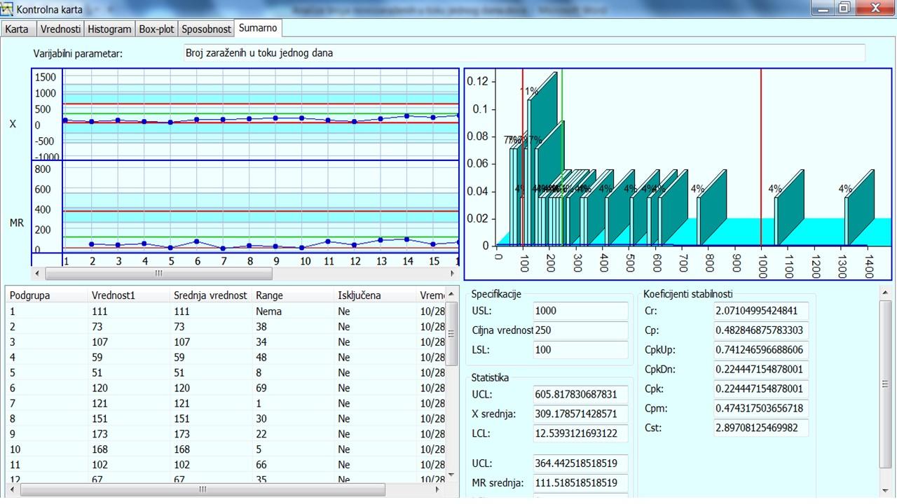 Slika 9 Sumarni prikaz svih analiza za period od 06.10.-28.10.2020