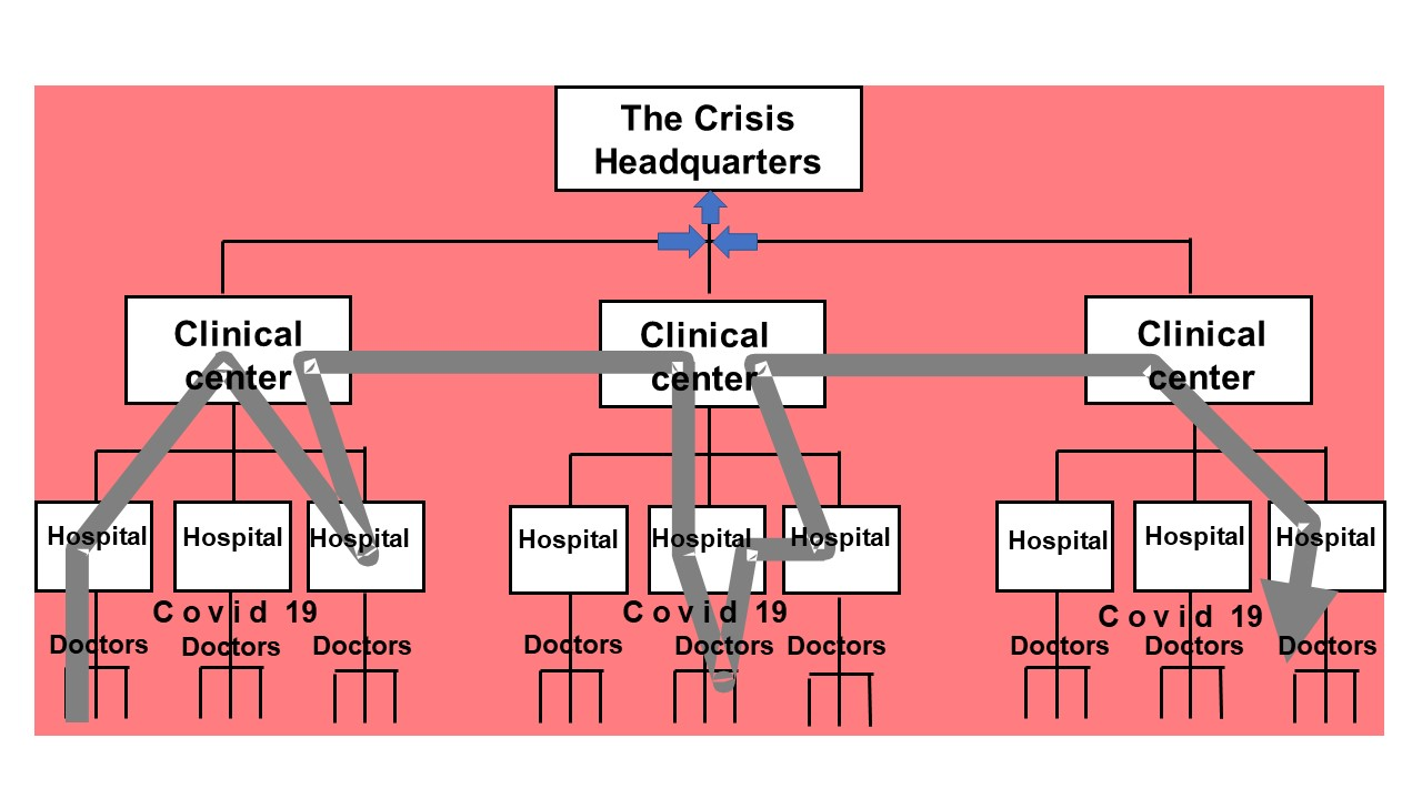 The Crisis Headquarters