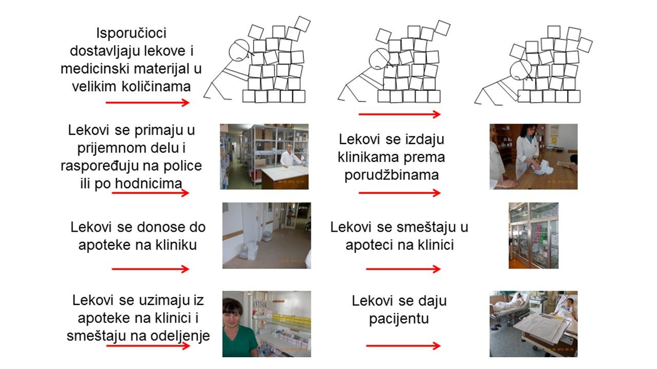 Guranje (push) u Kliničkom centru Niš