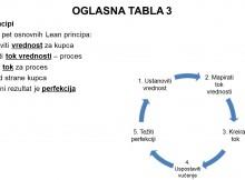 Oglasna tabla 3 - Lean principi